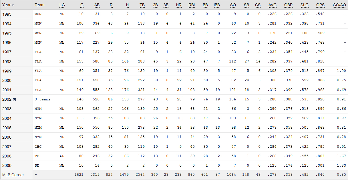 Cliff Batting Stats